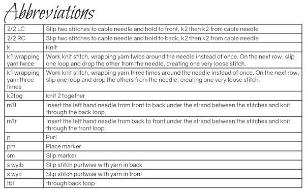The abbreviations table from Fearthainn